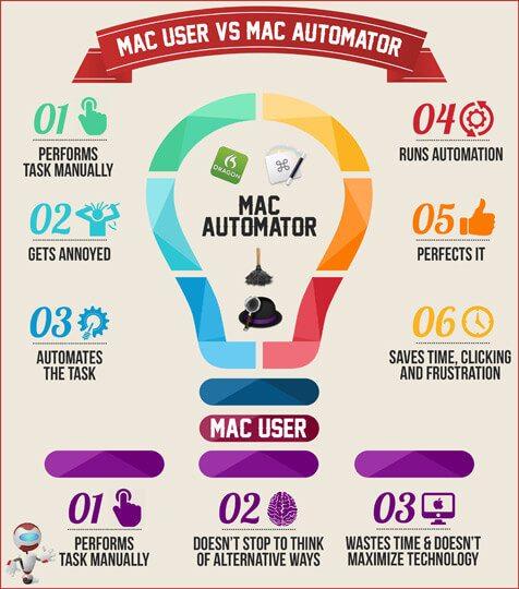 mac_user_vs_mac_automator-w
